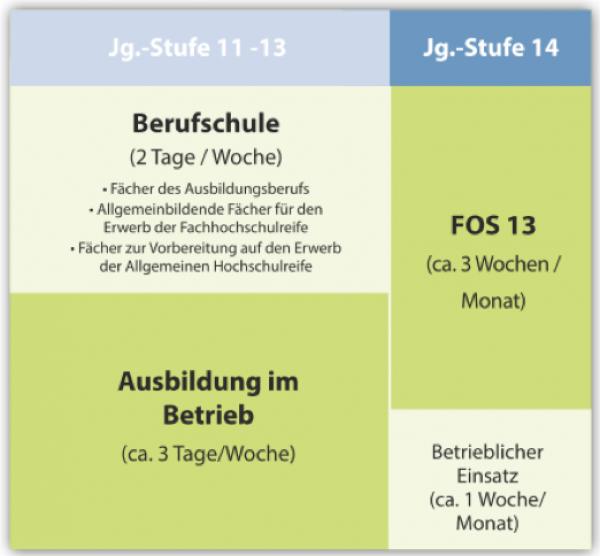 Gewerblich-Technische Ausbildung plus Abitur